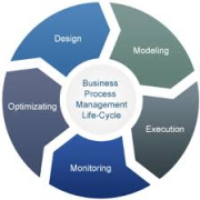 Things To Look For While Purchasing A BPM Software
