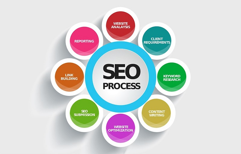 Imperative Inclinations For Your Website SEO
