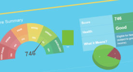How Can You Check Your CIBIL Credit Score?